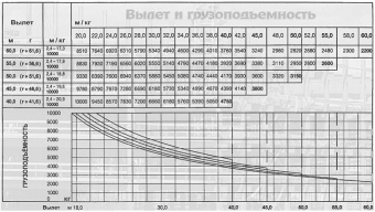 Башенный кран Liebherr 180 EC-H 10 Litronic