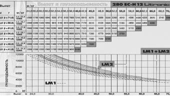 Башенный кран Liebherr 280 EC-H 12 Litronic